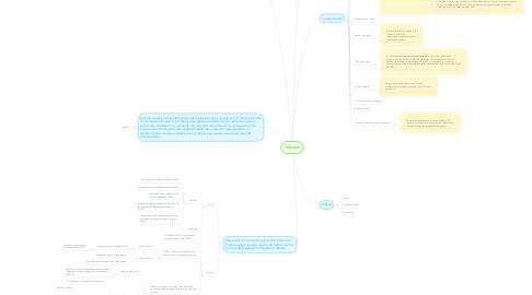 Mind Map: Tributos