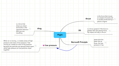 Mind Map: Flight