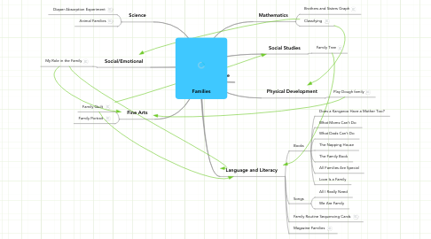 Mind Map: Families