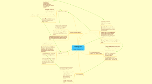 Mind Map: An Integrated Unit on the Theme Nature All Around Us