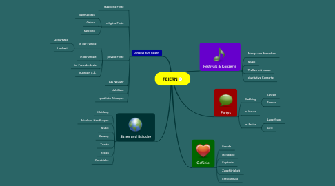 Mind Map: FEIERN