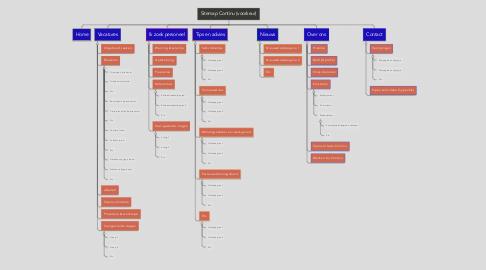 Mind Map: Sitemap Continu (voorkeur)