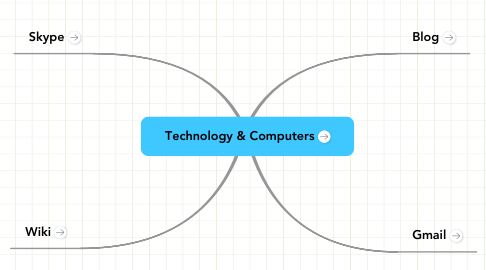 Mind Map: Technology & Computers