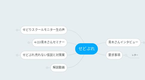 Mind Map: せどぷれ