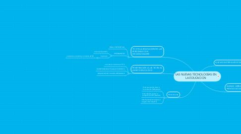 Mind Map: LAS NUEVAS TECNOLOGÍAS EN LA EDUCACION