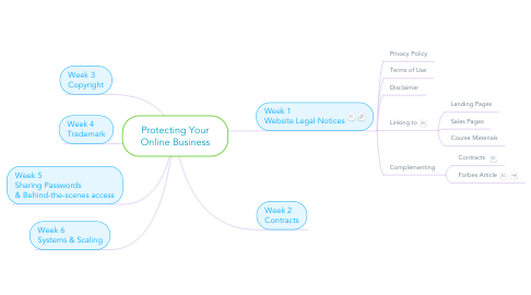 Mind Map: Protecting Your Online Business