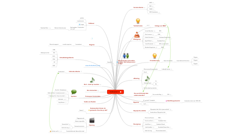 Mind Map: Conferentie 1:7