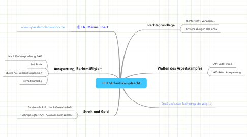 Mind Map: PFK/Arbeitskampfrecht