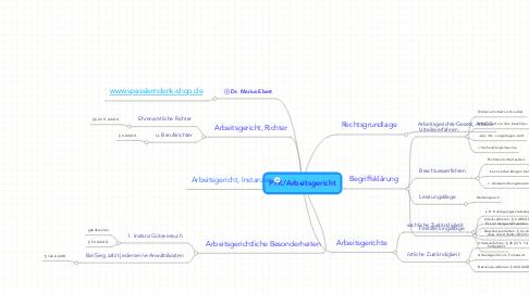 Mind Map: PFK/Arbeitsgericht