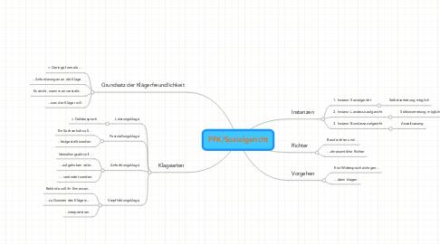 Mind Map: PFK/Sozialgericht