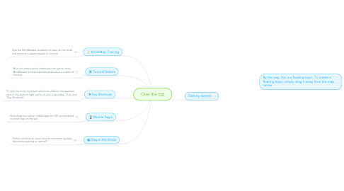 Mind Map: Over the top