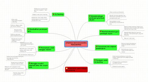 Mind Map: STRATEGI DAN KECAKAPANPENDAMPING