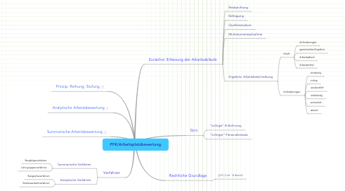 Mind Map: PFK/Arbeitsplatzbewertung