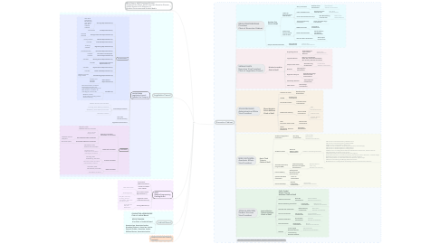 Mind Map: Associated Students, University of California Irvine