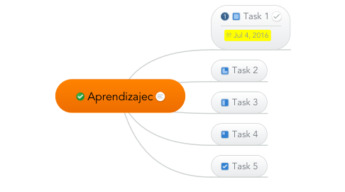 Mind Map: Aprendizajec