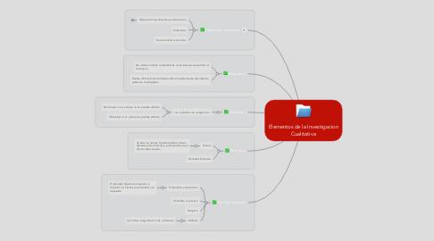 Mind Map: Elementos de la Investigacion Cualitativa