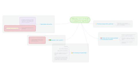 Mind Map: Alfabetización Inicial desde una perspectiva Vigotskiana
