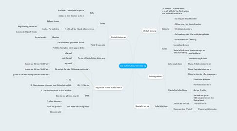 Mind Map: Internationale Arbeitsteilung