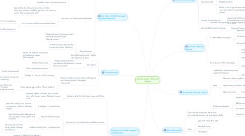 Mind Map: Marktwirtschaft/Rolle des Staates