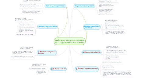 Mind Map: Любовные коллизии в романе И. С. Тургенева «Отцы и дети»