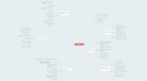 Mind Map: Cold War: Leaders  - United States