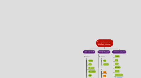 Mind Map: Los instrumentos  De la orquesta.
