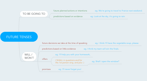 Mind Map: FUTURE TENSES