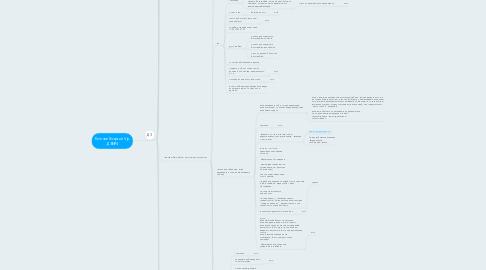 Mind Map: Кончев Георгий Vip ДЗ№4