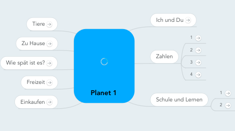 Mind Map: Planet 1