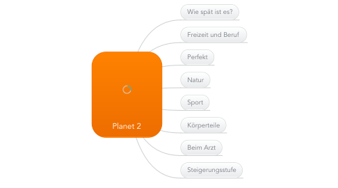 Mind Map: Planet 2