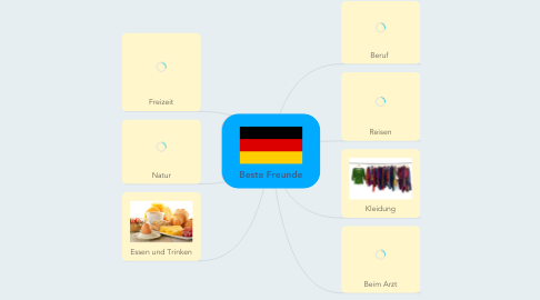 Mind Map: Beste Freunde