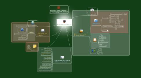 Mind Map: Teacher Education Program