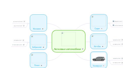 Mind Map: Легковые автомобили