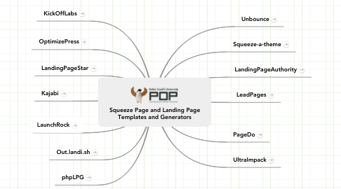 Mind Map: Squeeze Page and Landing Page Templates and Generators