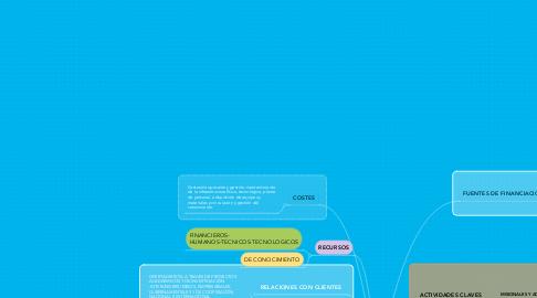 Mind Map: UNIVERSIDAD DEANTIOQUIA