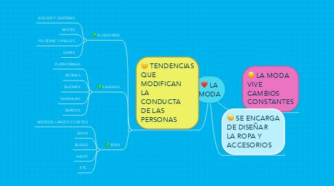 Mind Map: LA MODA