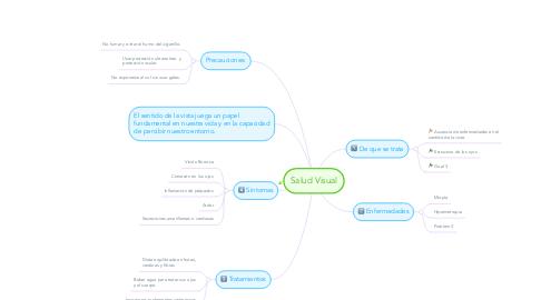 Mind Map: Salud Visual