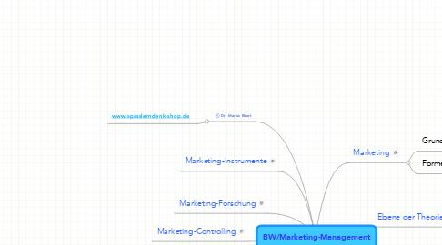 Mind Map: BW/Marketing-Management