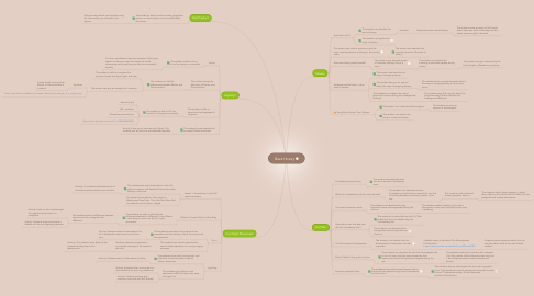 Mind Map: Black History