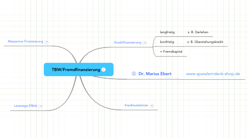 Mind Map: TBW/Fremdfinanzierung