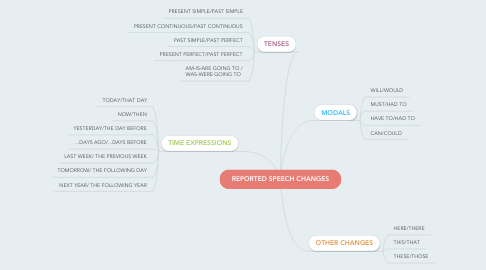 Mind Map: REPORTED SPEECH CHANGES