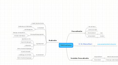 Mind Map: TBW/Kreditarten