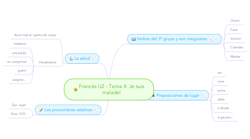 Mind Map: Francés U2 - Tema 4: Je suis malade!
