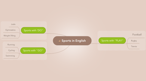Mind Map: Sports in English