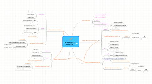 Mind Map: TBW/Statische Verfahren