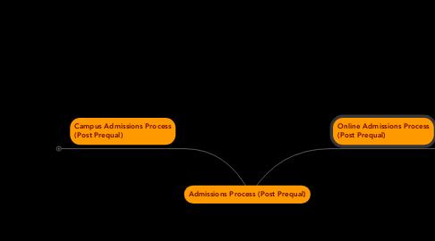 Mind Map: Admissions Process (Post Prequal)