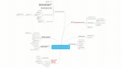 Mind Map: Совершенствование игры нагитаре и игра в группе