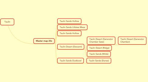 Mind Map: Taulin