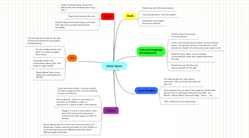 Mind Map: Outer Space
