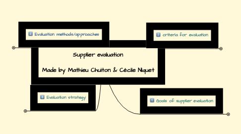 Mind Map: Supplier evaluation  Made by Mathieu Chuiton & Cécile Niquet